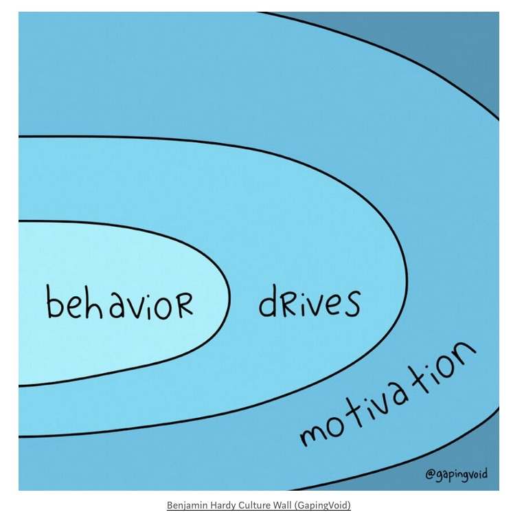 Behavior drives motivation.